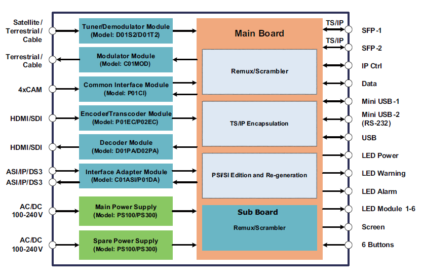 DCP-3000 Block Diagram